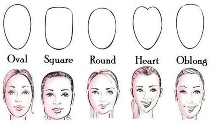 روش تشخیص فرم چهره